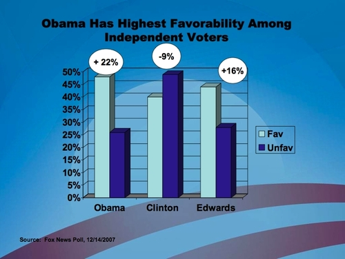 Independents favor Obama