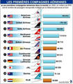 Largest Airline Companies - air-travel photo