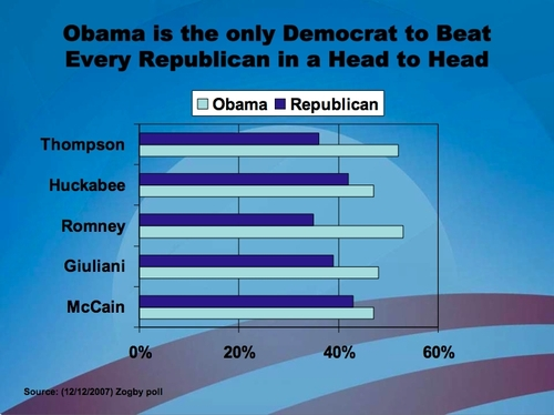 Obama beats EVERY Republican