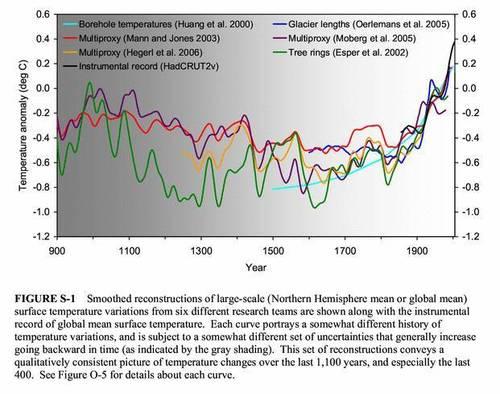 Surface Temperature Variation