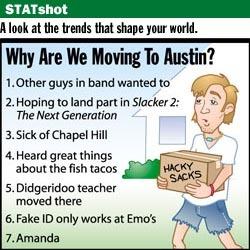Stat Shot - Austin