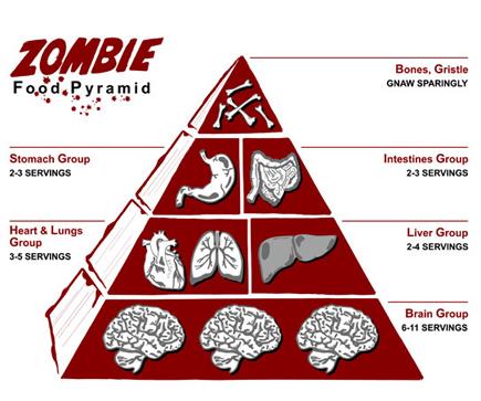 Zombie Cibo pyramid